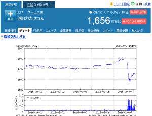 カカクコム株価
